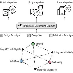 A diagram of Liang's PhD thesis work showing object, body, and space integration for 3D printing on-demand structures